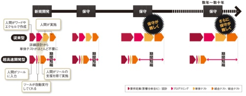 図2 従来型と超高速開発型の違い