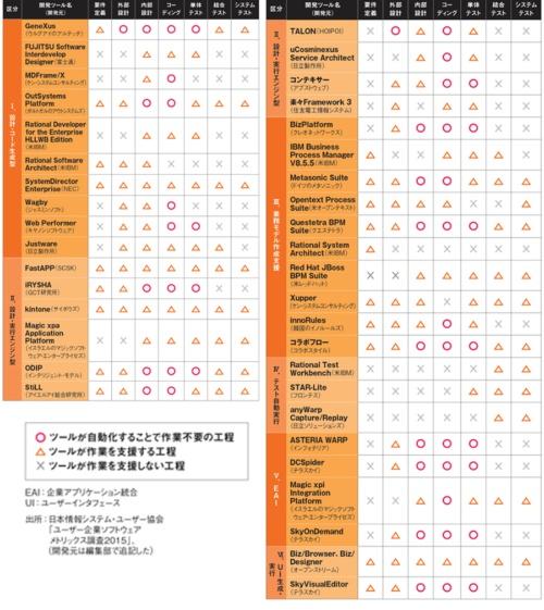 表1 日本情報システム・ユーザー協会による超高速開発ツールの一覧