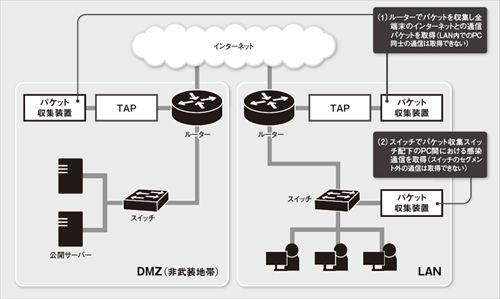 図1 ネットワークフォレンジックにおけるパケット収集箇所