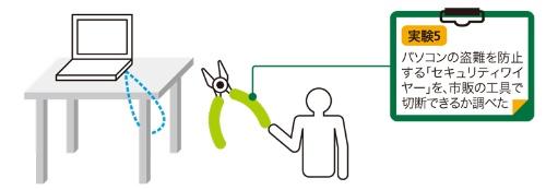 図5-1●セキュリティワイヤーの強度を調べる実験の概要