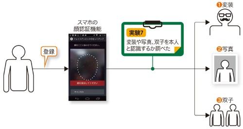 図7-1●スマホを使った顔認証実験の概要
