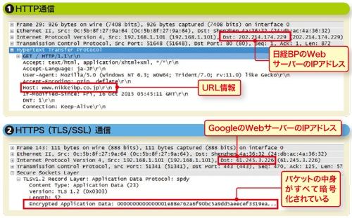 図8-2●HTTPS通信ではURLが暗号化される