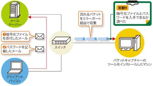 図9-1●実験環境