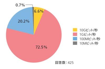 図1-2●アクセススイッチの各ポートの最大データ転送速度