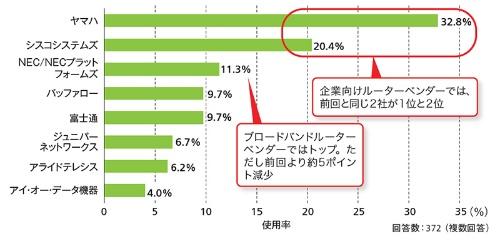 図2-1●ルーター/ブロードバンドルーターの総合順位