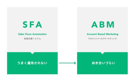 SFAがうまく運用されなとABMも向き合いづらい