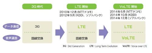 LTEとVoLTEの歴史
