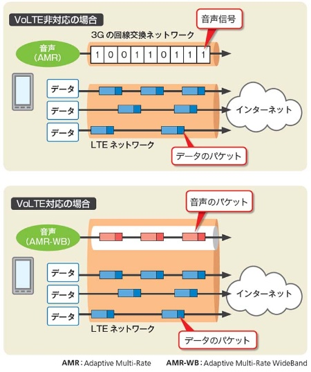 VoLTE非対応とVoLTE対応の場合の通信の違い