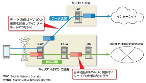MVNOを使った場合のVoLTEの通信