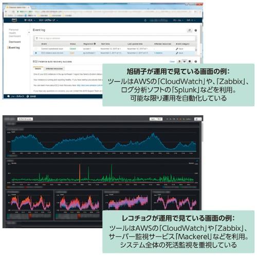 旭硝子とレコチョクが利用している運用監視ツールの画面