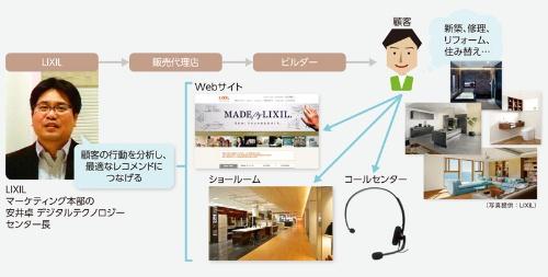 チャネルのデジタル化で顧客とのエンゲージメントを強化するLIXIL