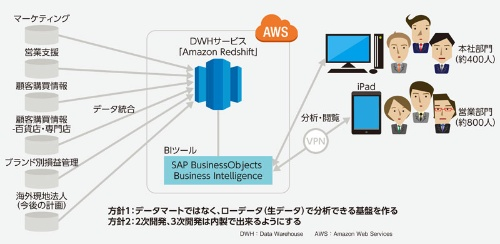 データ分析プラットフォーム「KOMPAS」を構築しマーケティングを支援するコーセー