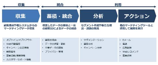 CDPの主なデータマネジメント機能