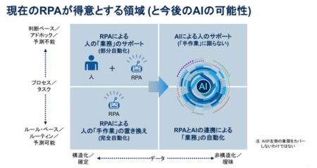 図1●RPA導入が得意とする領域