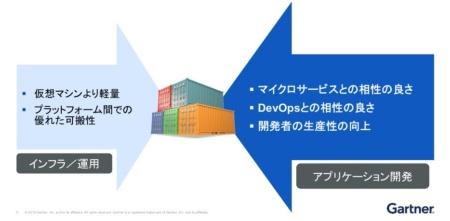 図2●コンテナはインフラ/運用の視点だけでなく、アプリケーション開発の視点からも理解するべき