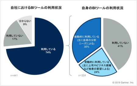 図1●BIツールの利用状況:自社の状況(左)と個人の状況(右)