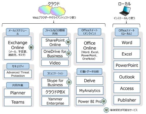 マイクロソフトのクラウドサービス「Office 365」の全体像。このほかにも単体プランのみで購入できる作図ソフト「Visio Pro for Office 365」やコンテンツ保護の「Azure Rights Management」など、組み合わせて利用できる製品/サービスがある。