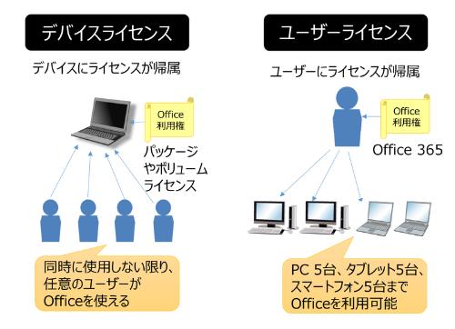 ユーザーライセンスとデバイスライセンスの違い
