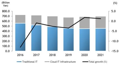 国内エンタープライズインフラストラクチャ市場 支出額予測、2016年~2021年