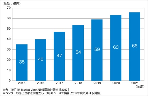 SIEM市場規模推移および予測