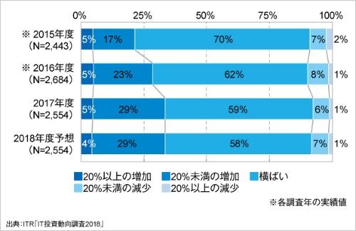 IT予算額増減傾向の経年変化(2015~2018年度予想)