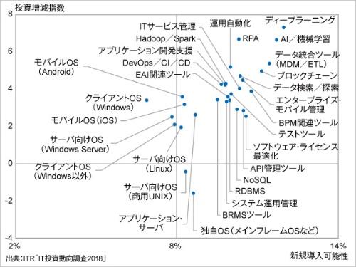 製品/サービスに対する投資意欲(OS/ミドルウエア分野)