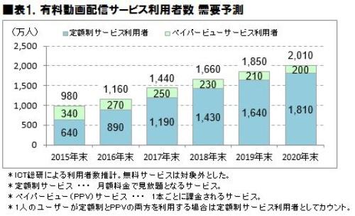 有料動画配信サービスの利用者数の推移
