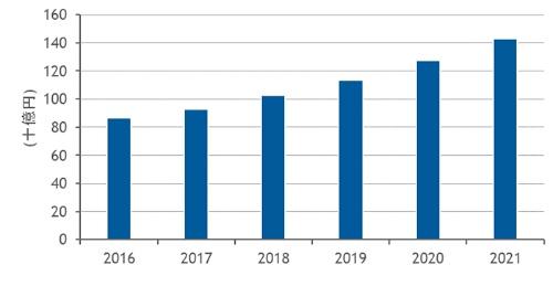 図1●国内ファイル/オブジェクトストレージ市場の支出額予測(2016年~2021年)