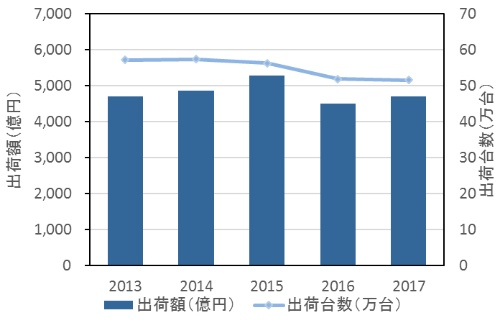 図1●国内サーバー市場の推移(2013年~2017年)