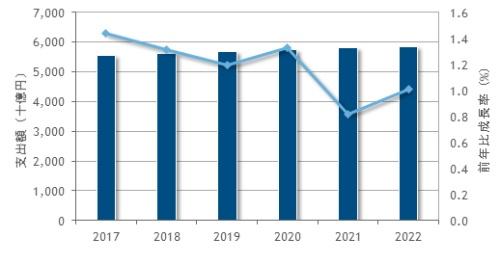 図1●国内ITサービス市場の支出額の予測(2017年~2022年)