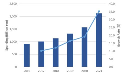 図1●国内商用ロボティクス市場の支出額予測(2016年~2021年)