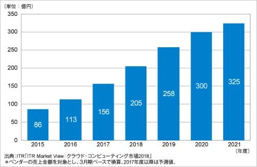 図1●DaaS市場の規模の推移と予測