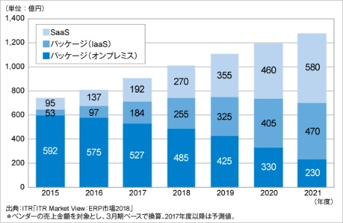 図1●ERP市場の規模の推移と予測(提供形態別と、パッケージ運用形態別)