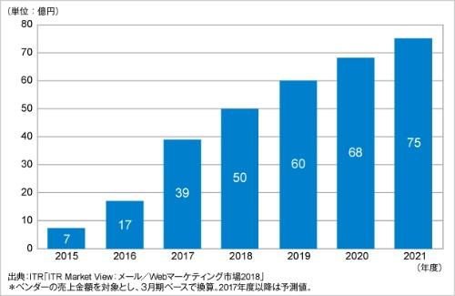 図1●Web接客市場の規模の推移と予測