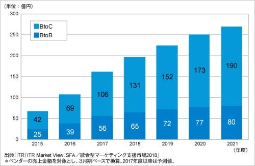 図1●統合型マーケティング支援市場の規模の推移と予測(BtoB、BtoC別)