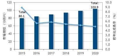国内CRM市場予測(2015年~2020年)