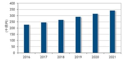 国内ビッグデータ/アナリティクスソフトウエア市場予測(2016年~2021年)