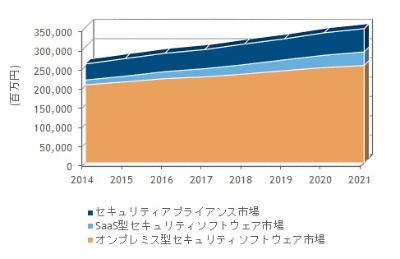 国内情報セキュリティ製品市場における製品セグメント別売上額予測(2014年~2021年)
