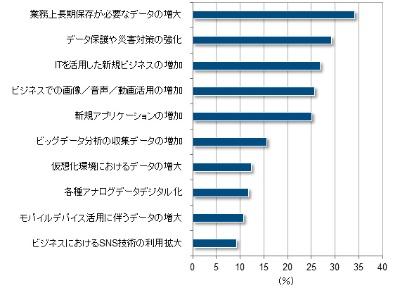 ストレージ保有容量が増加している理由(上位10項目)