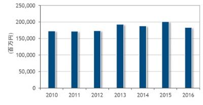 国内外付型エンタープライズストレージシステム市場の支出額推移(2010年~2016年)