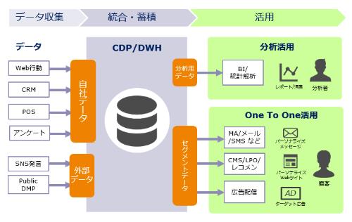 CDP/プライベートDMPのシステムイメージ