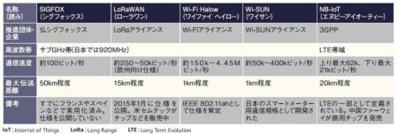 IoT向け通信規格LPWA