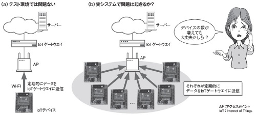 無線LAN接続のIoTデバイスが増えても大丈夫?