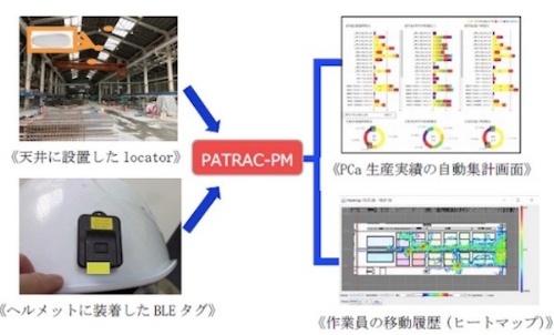 図2:PATRAC-PMのイメージ