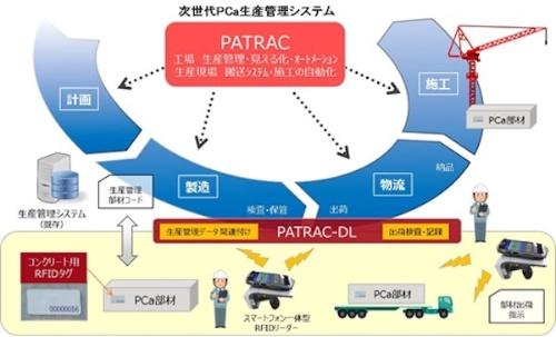 図3:「PATRAC」と「同DL」のイメージ