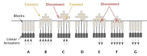ダイナミック3Dプリンティング(動的な3次元立体造形)の仕組み。小さなブロック状の部品をリニアアクチュエーターアレーで組み立て、任意の3次元形状を造形する。押し下げるとブロック同士の結合が離れ、素材の再利用が可能になる(出所:東京大学、JST)