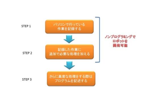 RPAで実行するロボットの開発手順