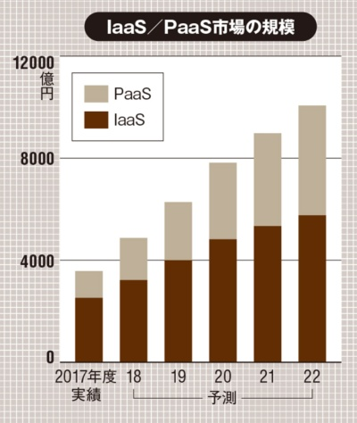 ベンダーの売上金額を対象に3月期ベースで換算。2018年度以降は予測