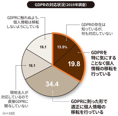 日本情報経済社会推進協会(JIPDEC)とITRが2019年1月17日から2月4日にITRの独自パネルに対するWebアンケートを実施。対象は従業員数50名以上の国内企業でIT戦略策定や情報セキュリティ施策に関わる課長職相当以上の役職者。有効回答数は686人。