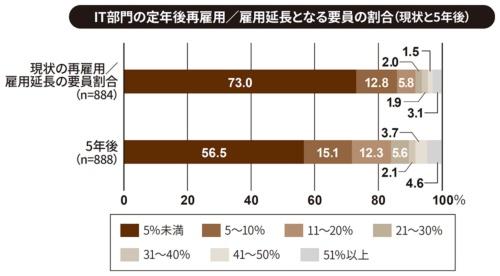 (出所:日本情報システム・ユーザー協会(JUAS)「企業IT動向調査2019」速報値、2019年3月15日)